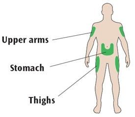 Injection sites include the upper arms, stomach and thighs.
