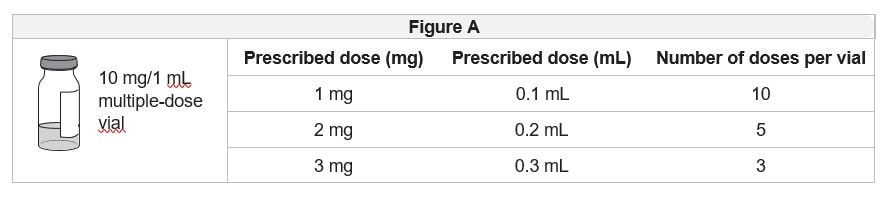 Use figure A to see how many times you may use each vial based on your prescribed dose. Do not use more doses from a single vial than listed in figure A.image