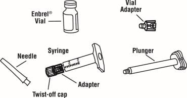 Gather one prefilled diluent syringe containing 1ml of diluent with attached adapter and twist off cap, one plunger, one Enbrel vial, one 27 guage 1/2 inch needle in hard plastic cover, and one vial adapter image.