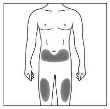 Injections sites include the front of the thighs and the abdomen, but not within 2 inches of the belly button.