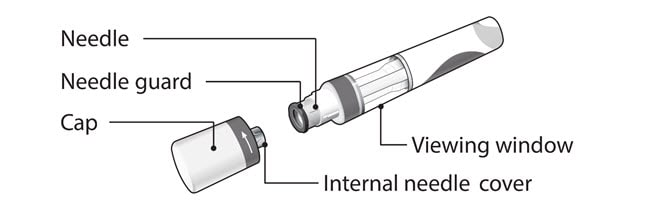 Image of Cosentyx Sensoready Pen parts including the cap, internal needle cover, needle guard, needle and viewing window.
