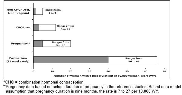 Likelihood of developing a serious blood clot (Venous Thromboembolism, VTE) with birth control, without birth control, while pregnant and postpartum.