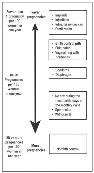 Chart displaying the relative effectiveness of different forms of contraception