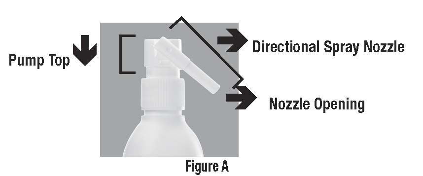 Parts of Clobex Spray (Figure A)