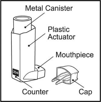 Parts of a Ventolin HFA inhaler
