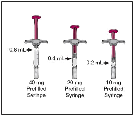 Image of the 0.8ml, 0.4ml and 0.2ml syringes showing the fluid levels.