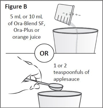 Place the contents measured in Step 1 into a clean cup.