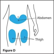 Injection sites include lower abdomen and front of thighs.