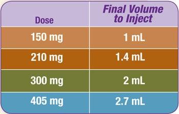 Zyprexa Relprevv table - use  to determine the final volume to inject. Suspension concentration is 150 mg/mL Zyprexa Relprevv.