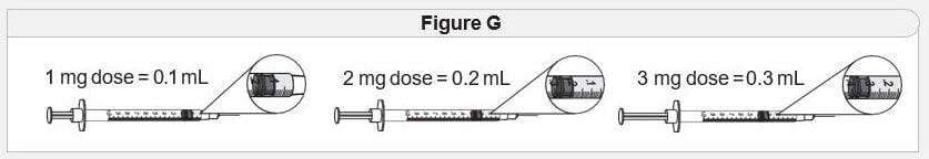 When measuring your dose, be sure to read the markings starting from the end closest to the black rubber stopper (figure G).image