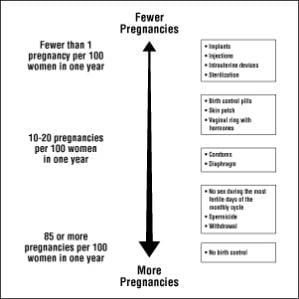 The following chart shows the chance of getting pregnant for women who use different methods of birth control. Each box on the chart contains a list of birth control methods that are similar in effectiveness.image