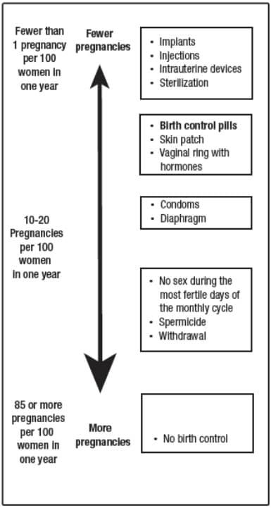 birth control chart. image