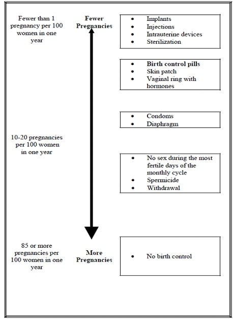 Effectiveness of different forms of birth control chart.