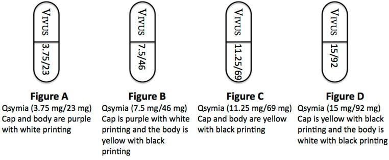 Qsymia 3.75 mg/23 mg are purple with white printing, Qsymia 7.5mg/46 mg are purple cap with white printing and yellow body with black writing, Qsymia 11.25 mg/69 mg are yellow with black printing, Qsymia 15 mg/92 mg are yellow cap with black printing and white body with black printing.